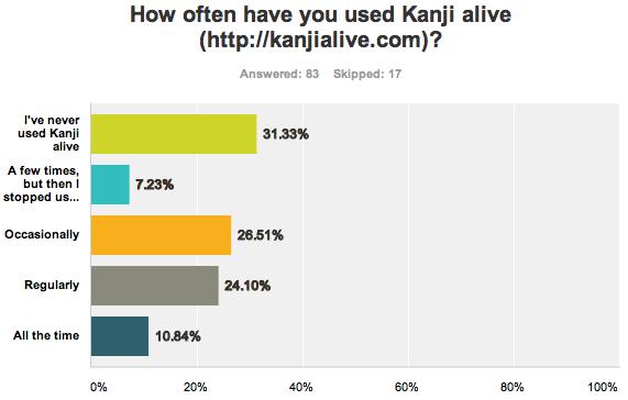 KA how often